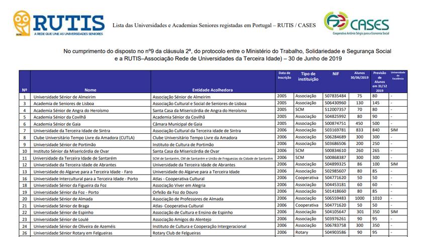 Lista atualizada de Academias e Universidades Seniores em Portugal