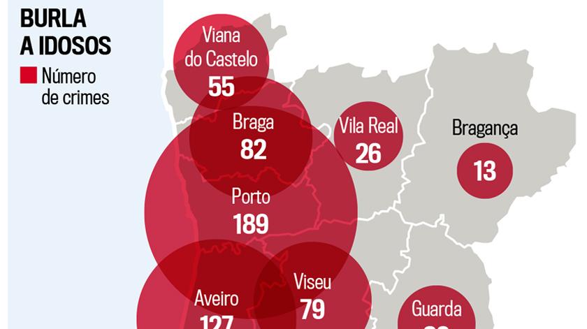 Quatro idosos vítimas de burla por dia em Portugal